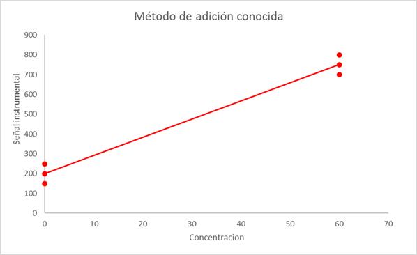Diseño de una curva de calibración con adición conocida para minimizar la incertidumbre