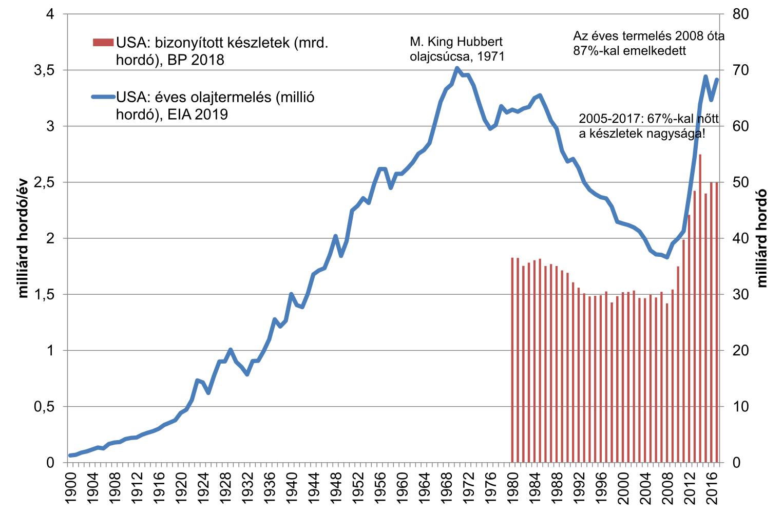 6. ábra: Az USA olajtartalékainak és olajtermelésének alakulása (BP 2018, EIA 2019a)