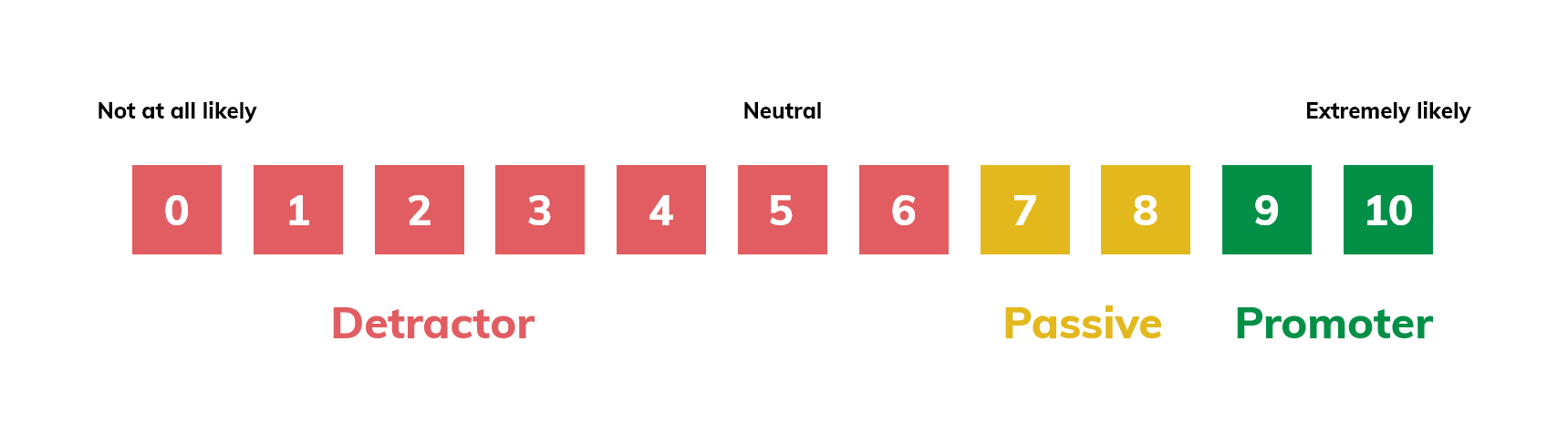 The Net Promoter Score scale.