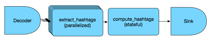 Decoder -> extract_hashtags -> compute_hashtags