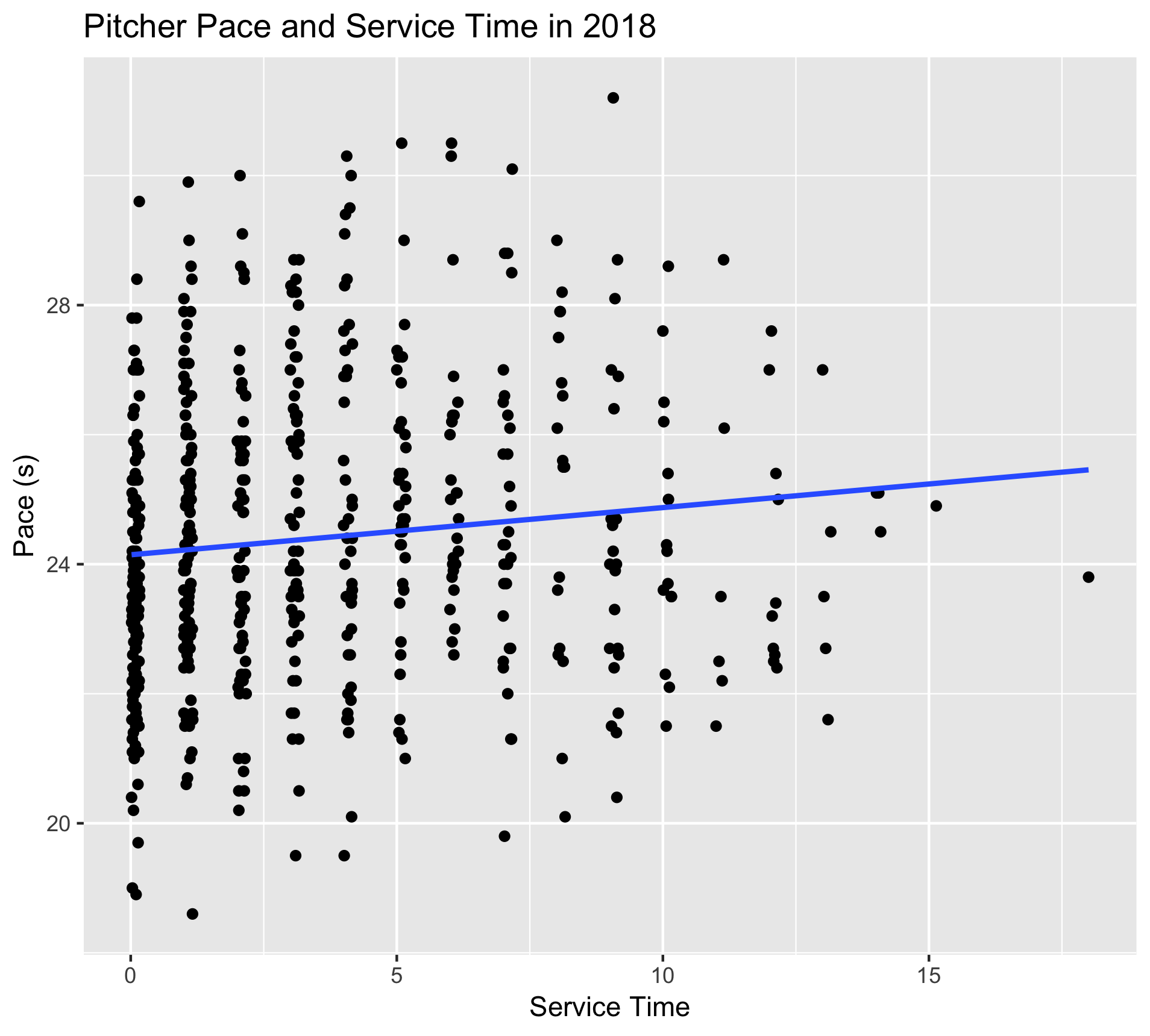 Pitcher service and pace