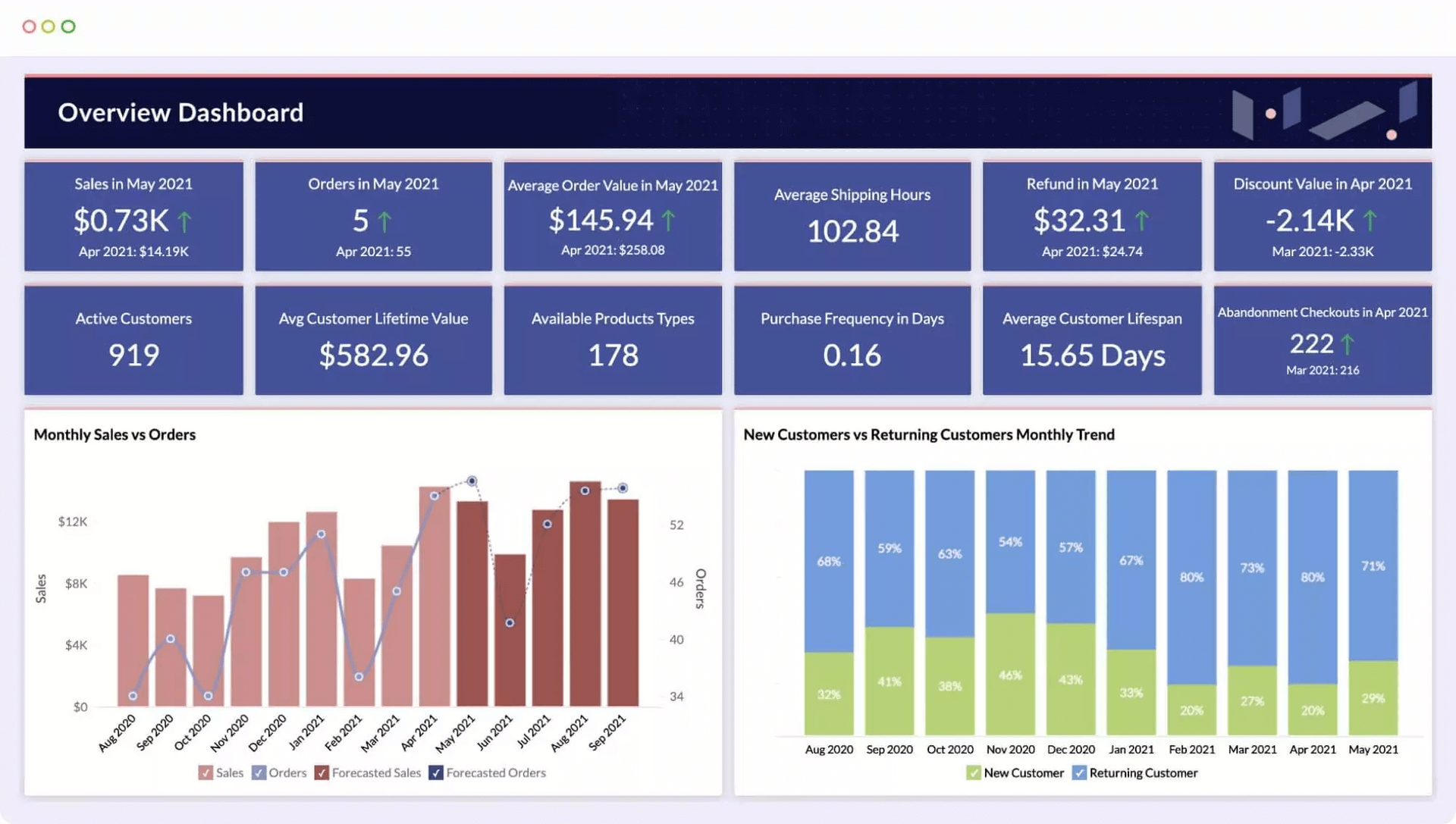 An example of one of Zoho Analytics's data visualization dashboard options