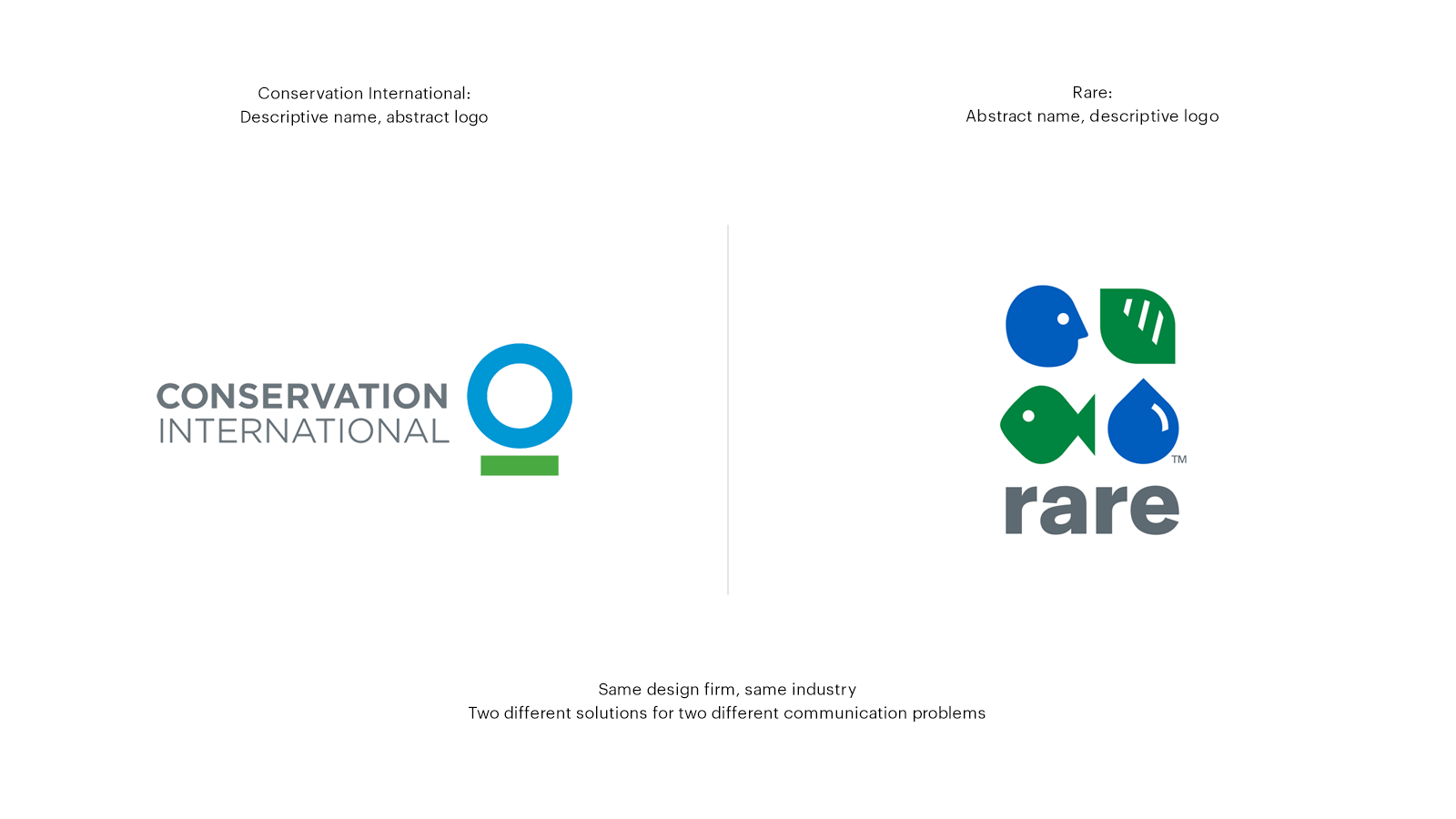 Conservation International and Rare Conservation