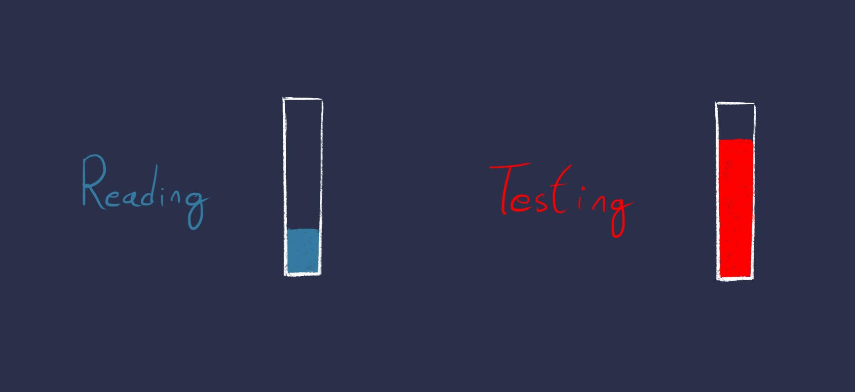 Testing is more effective than reading