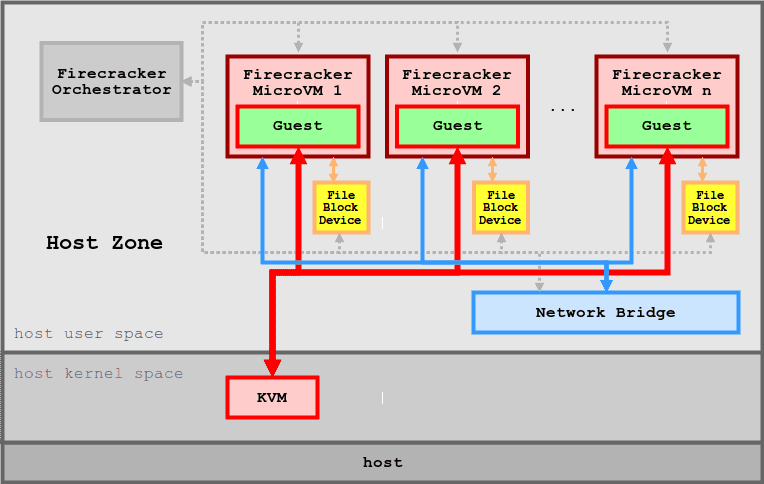 Firecracker architecture. The image from https://github.com/firecracker-microvm/firecracker/blob/master/docs/design.md