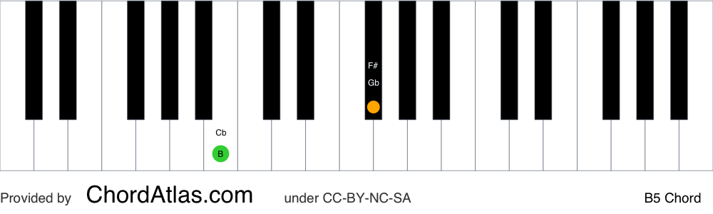 Piano chord chart for the B fifth chord (B5). The notes B and F# are highlighted.