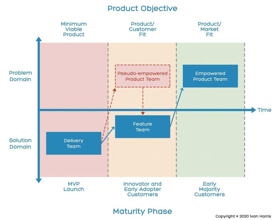 Product Team Maturity Model