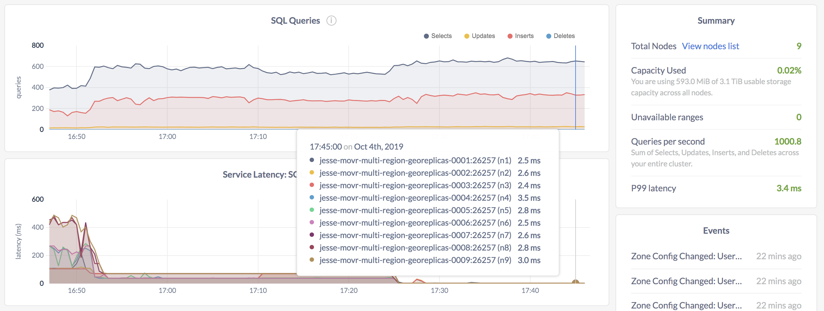 Geo-partitioning SQL latency