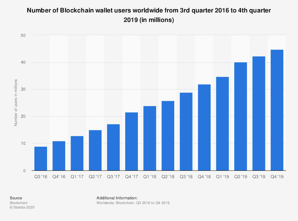 Users of blockchain wallets have exponentially increased from 10.98 million in the fourth quarter of 2016 to 44.69 million by the end of 2019.#max700#