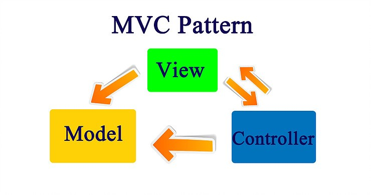 MVC pattern in Android
