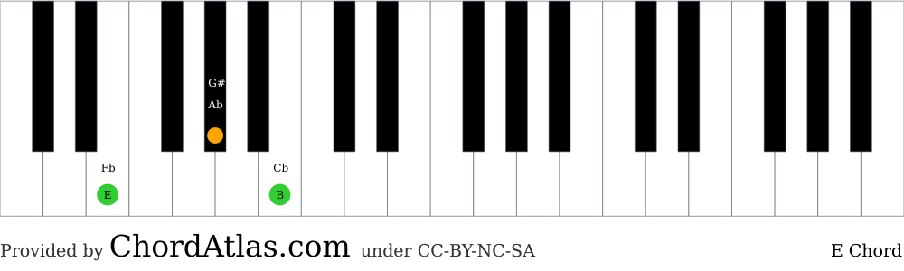 Piano chord chart for the E major chord (E). The notes E, G# and B are highlighted.