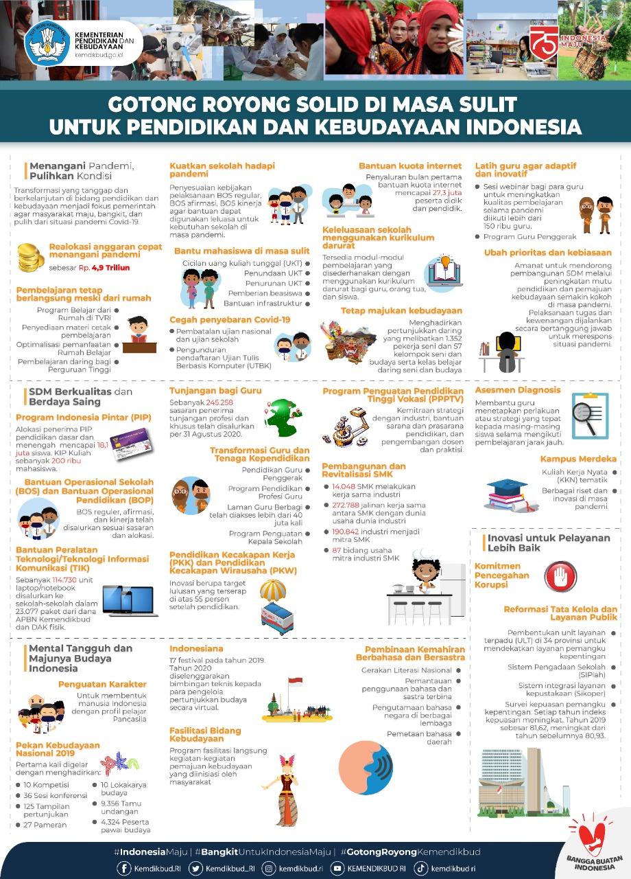Gotong Royong untuk Pendidikan dan Kebudayaan Indonesia
