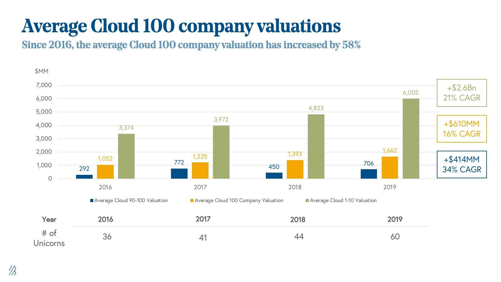 Average Cloud 100 company valuations