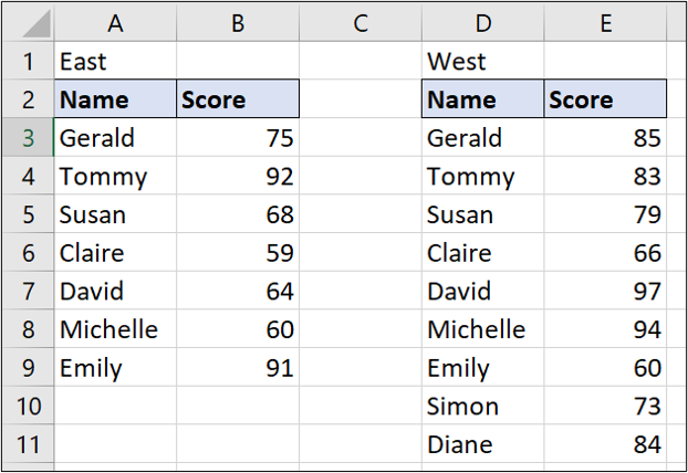 A simple Excel spreadsheet containing data for student names and test scores.  There are two separate lists of students and test scores