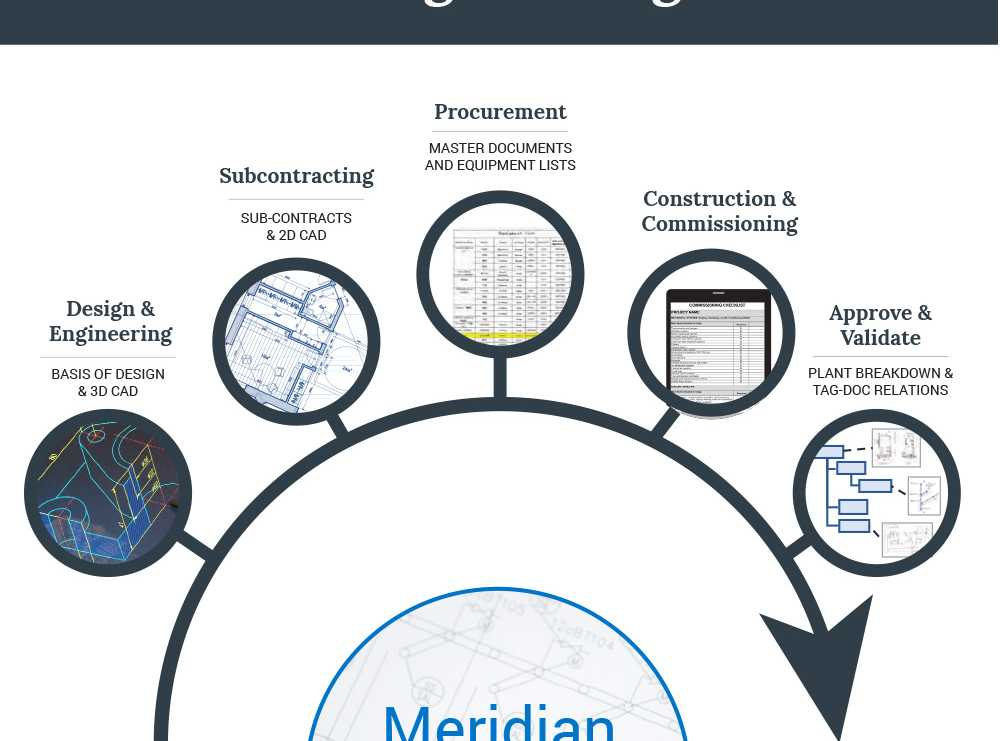 Accruent - Resources - Infographics - Engineering Document & Drawing Management System - Hero