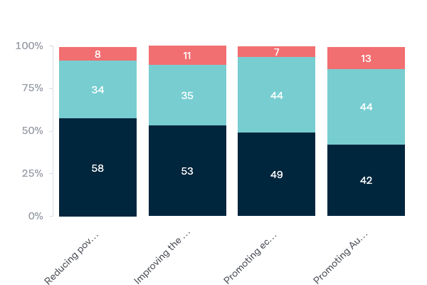 Objectives of foreign aid - Lowy Institute Poll 2020
