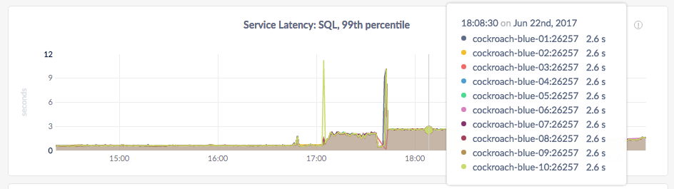 CockroachDB Admin UI Service Latency graph