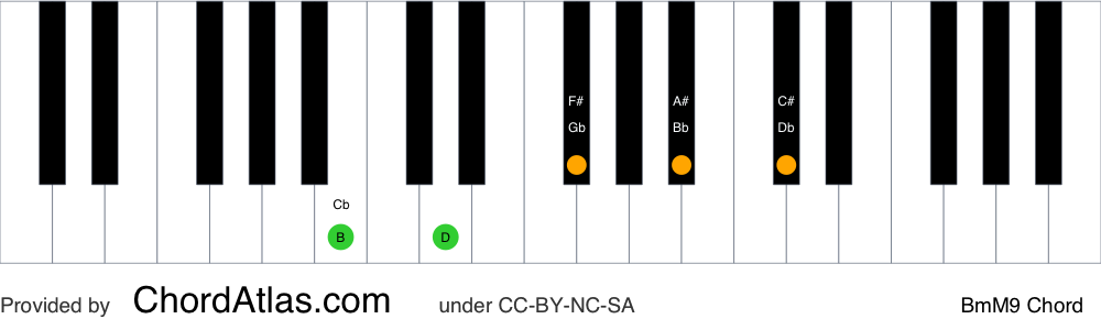 Piano chord chart for the B minor/major ninth chord (BmM9). The notes B, D, F#, A# and C# are highlighted.
