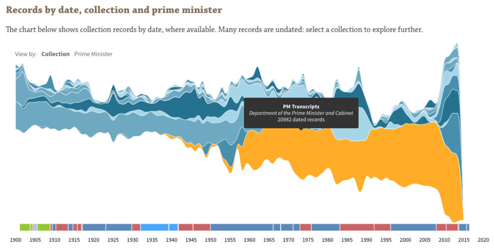Collection visualisation