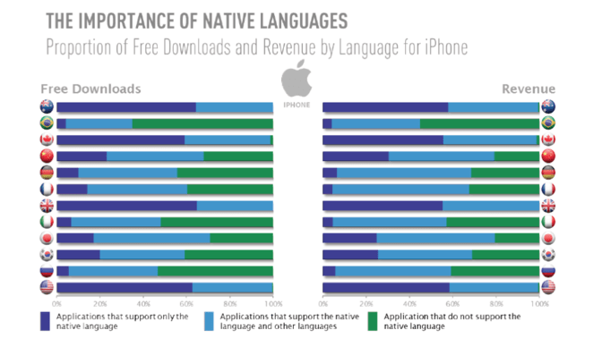 The importance of native languages in App Store - graph