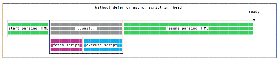 Without defer or async, in the head