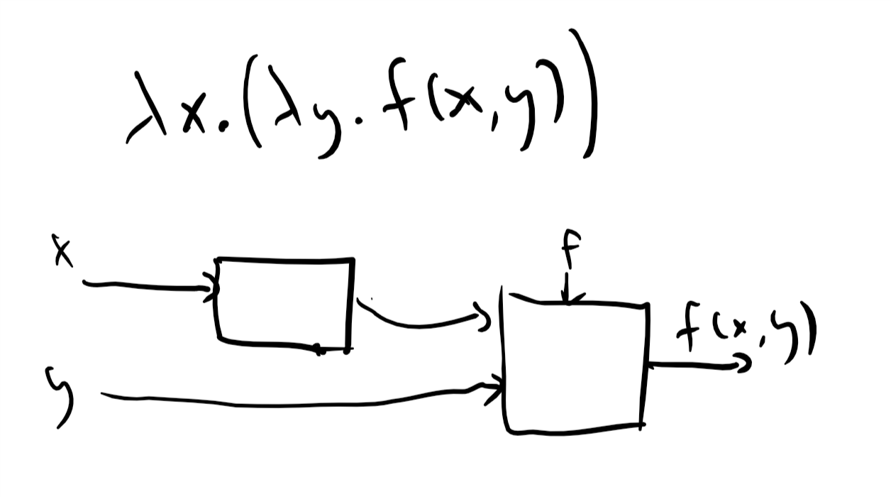 "In the ""currying"" transformation, we can create the effect of a two parameter function f(x,y) with the λ expression \lambda x.(\lambda y. f(x,y)) which on input x outputs a one-parameter function f_x that has x ""hardwired"" into it and such that f_x(y)=f(x,y). This can be illustrated by a circuit diagram; see Chelsea Voss's site."