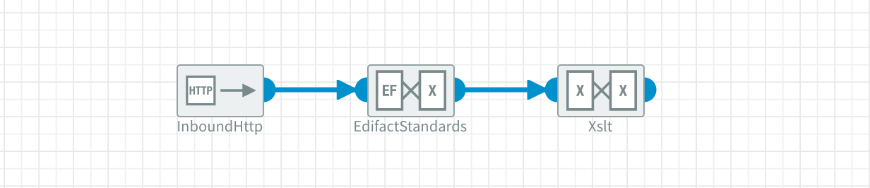 Example usage of EDIFACT Standards to XML component