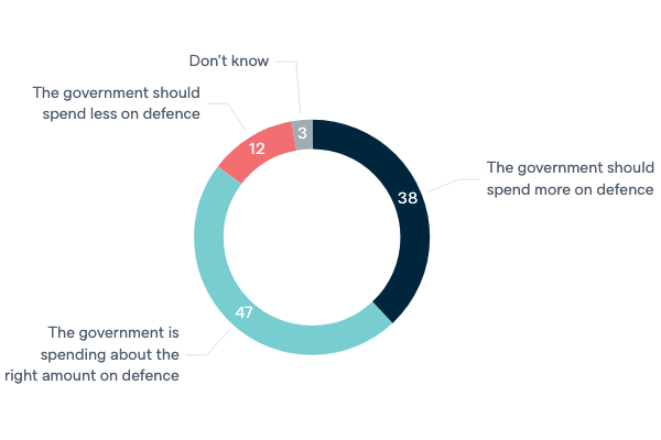 Government spending on defence - Lowy Institute Poll 2020