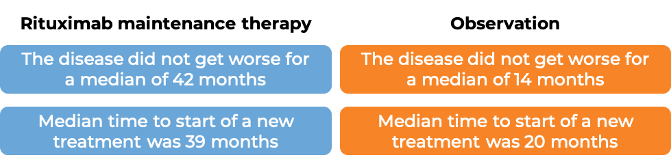 Results after using MabThera as maintenance therapy vs observation alone (diagram)