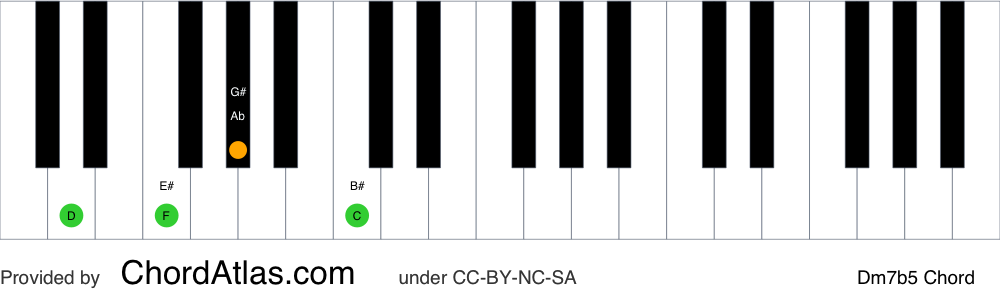 Piano chord chart for the D half-diminished chord (Dm7b5). The notes D, F, Ab and C are highlighted.
