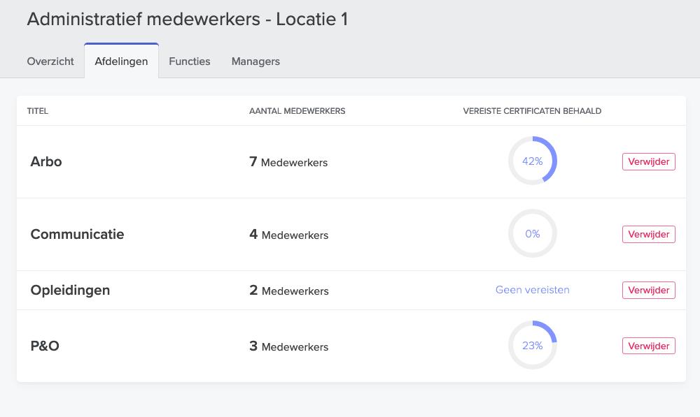 Voorbeeld van de nieuwe feature Clusters