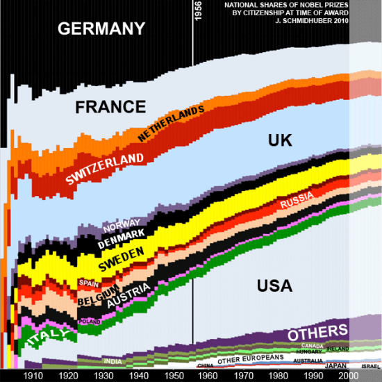 Evolution of nobel prize shares by country of organisation