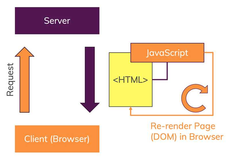 Single Page Applications use JavaScript to render the UI (in the browser).