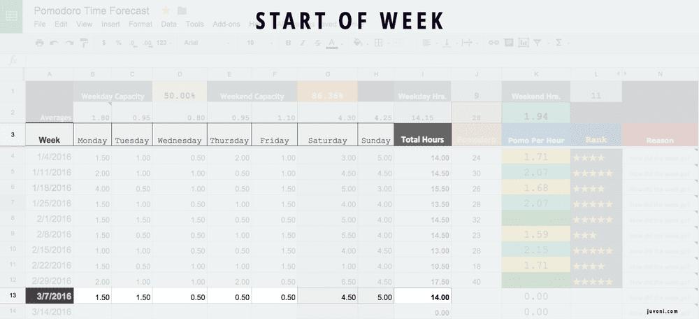 Pomodoro Forecasting Start Of Week