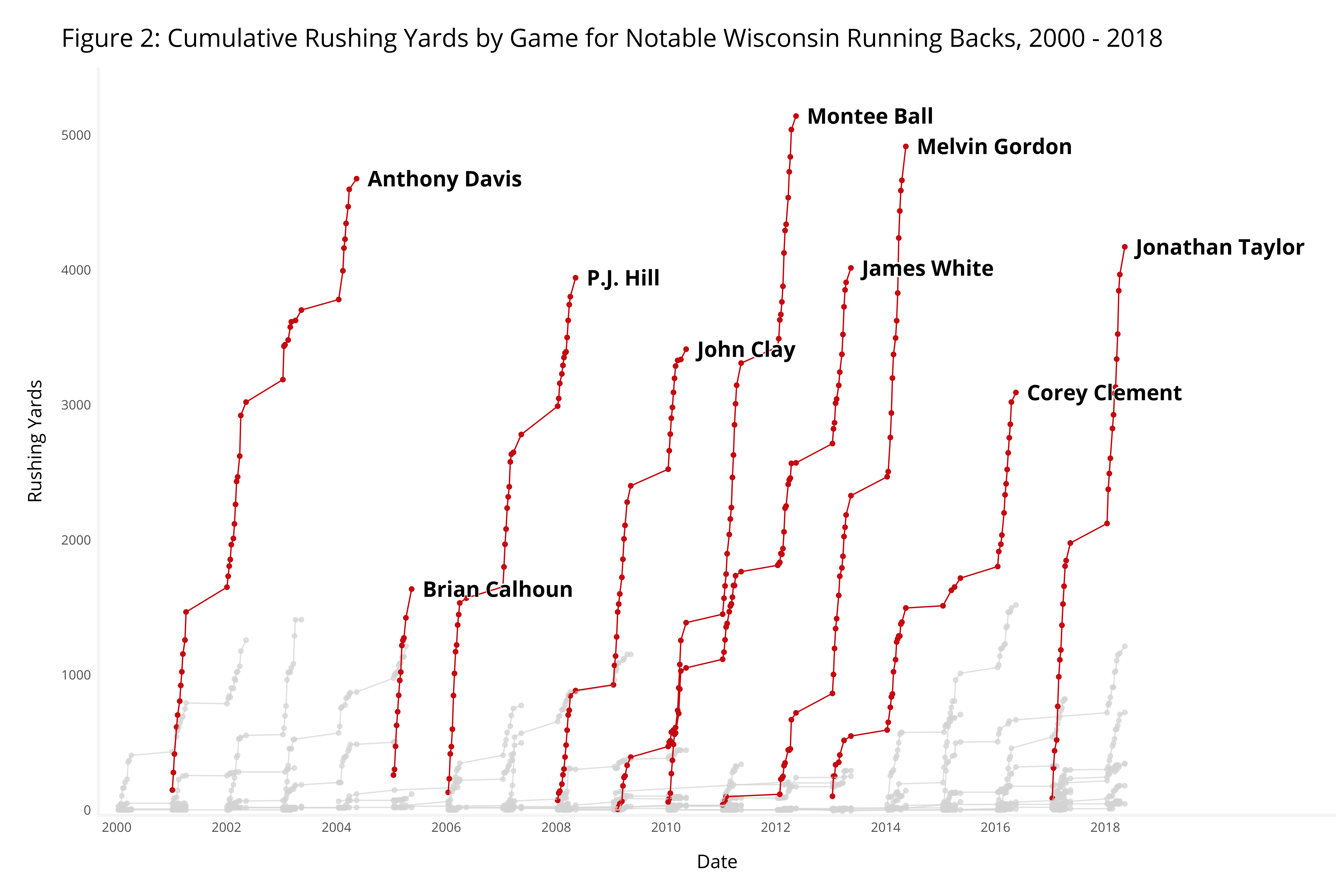 Data Do Over Backs Dominance Of >> The Dominance Of Jonathan Taylor Wisconsin Rushers In Context