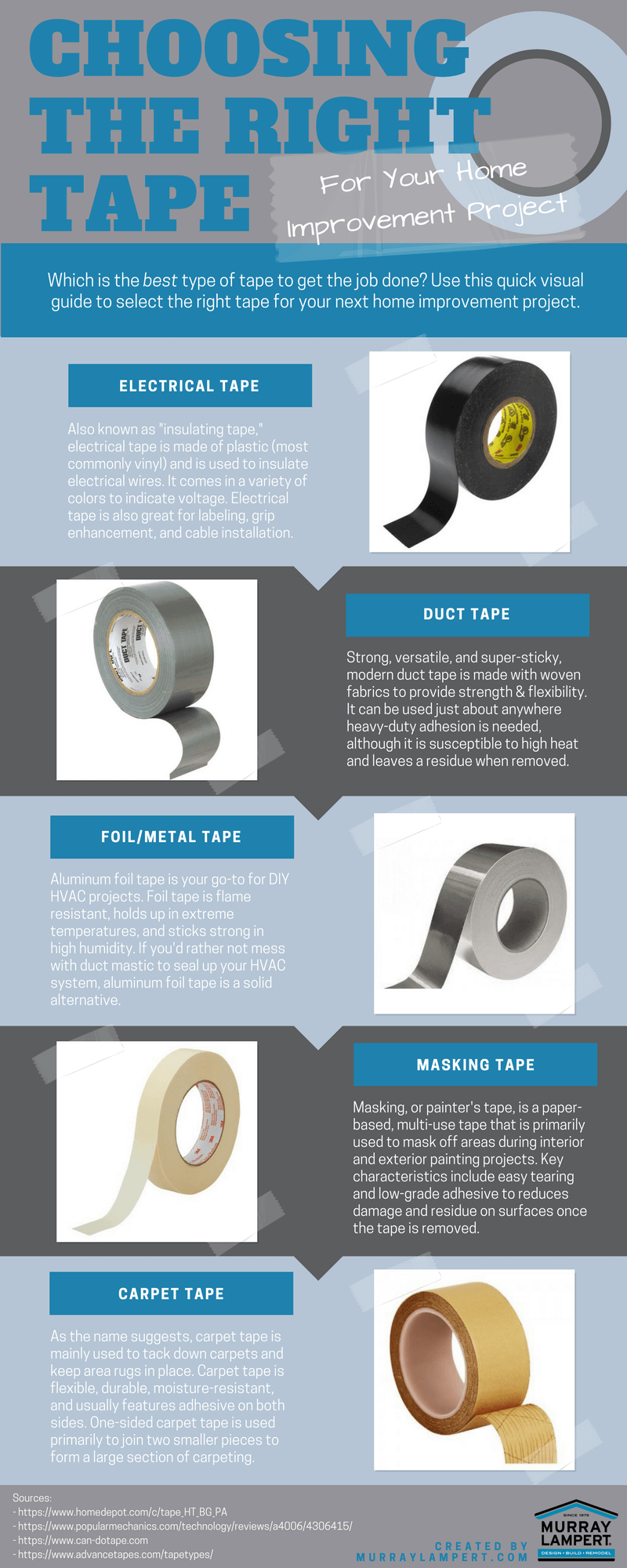 Choosing the Right Type of Tape Infographic