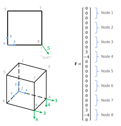 Fig 3. Unit cube with arbitrary load applied