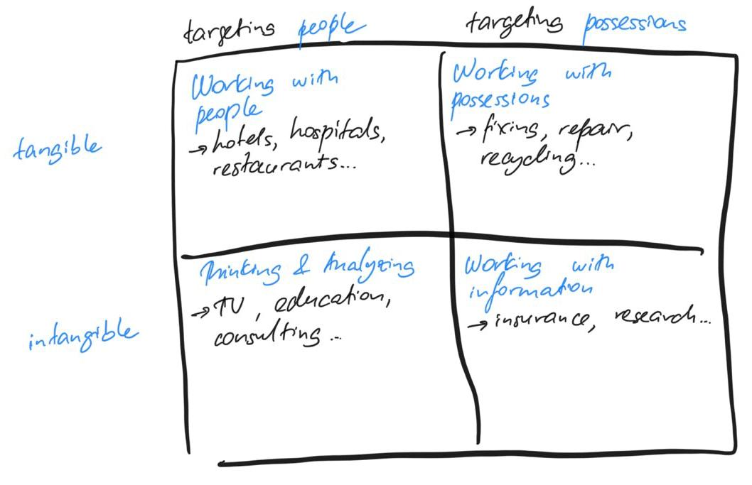 Marketing Service types