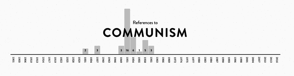 """Word frequency chart for """"Communism"""""""
