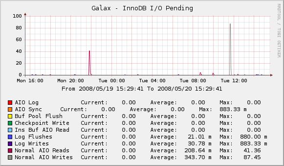 InnoDB I/O Pending