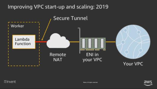 VPC start up and scaling Lamda function nuweba