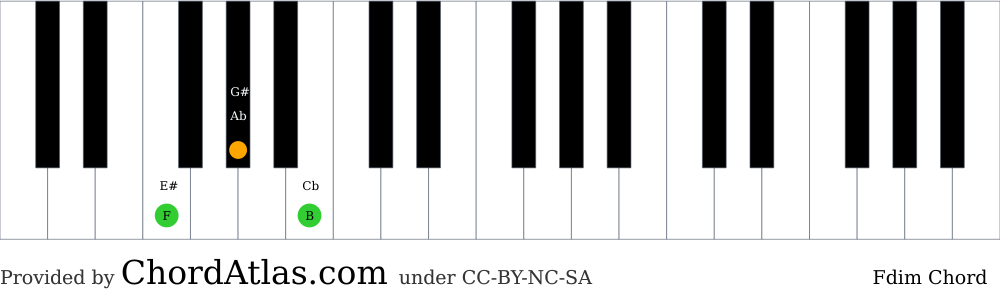 Piano chord chart for the F diminished chord (Fdim). The notes F, Ab and B are highlighted.