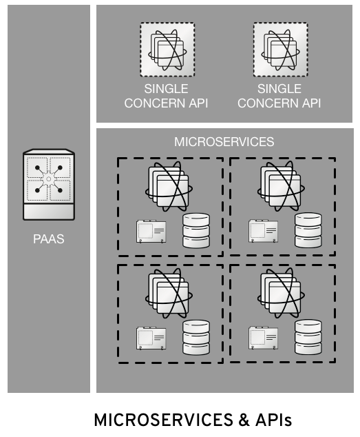 Patterns in Migrating Workloads to Containers