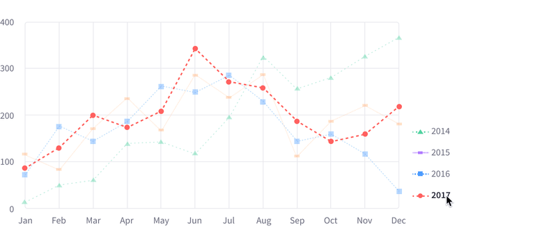 Line chart with 4 datasets, the red line, circular dots. Red line selected from the legend