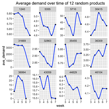 Sample Demand Over Time