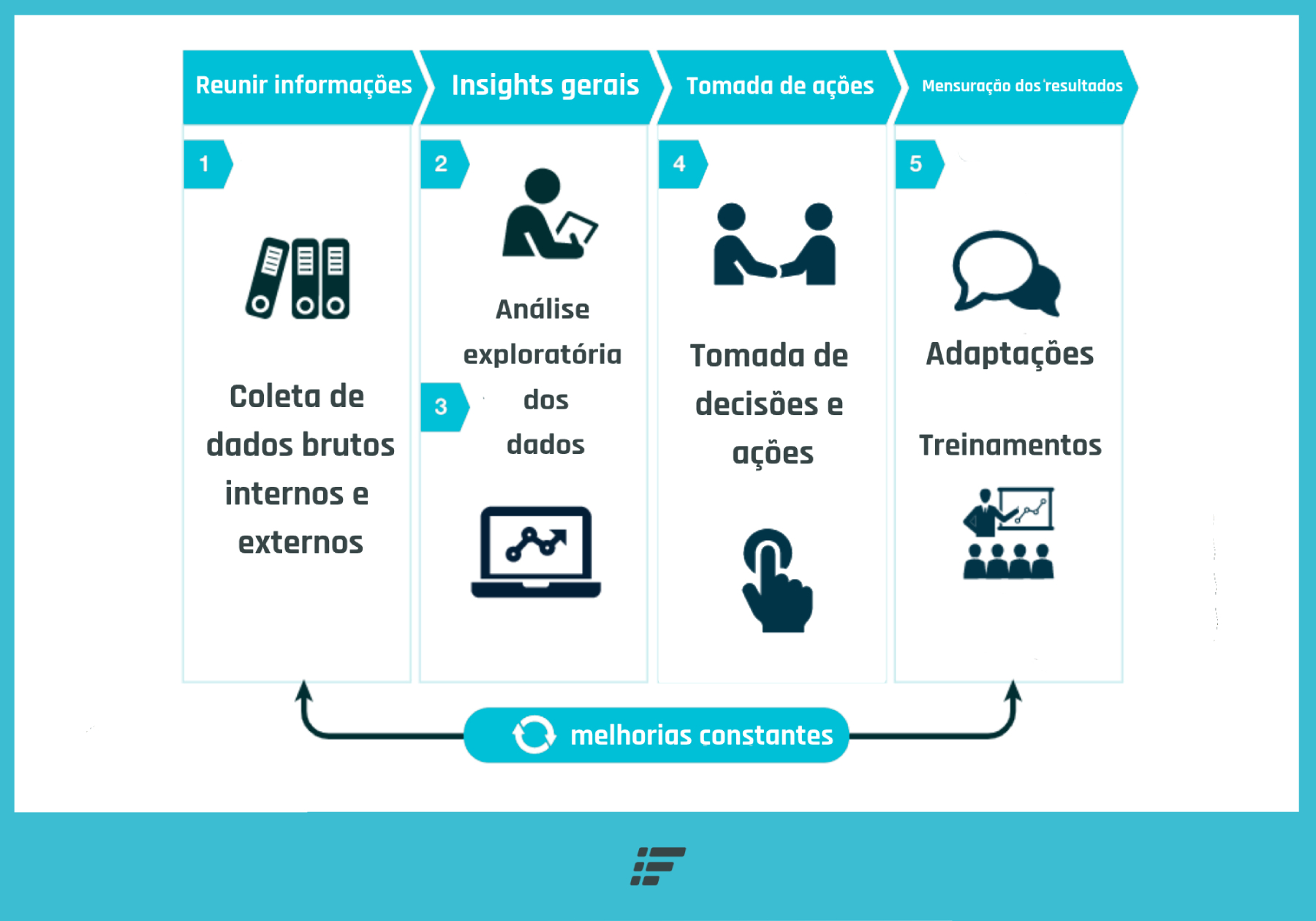 analise de dados no comercial