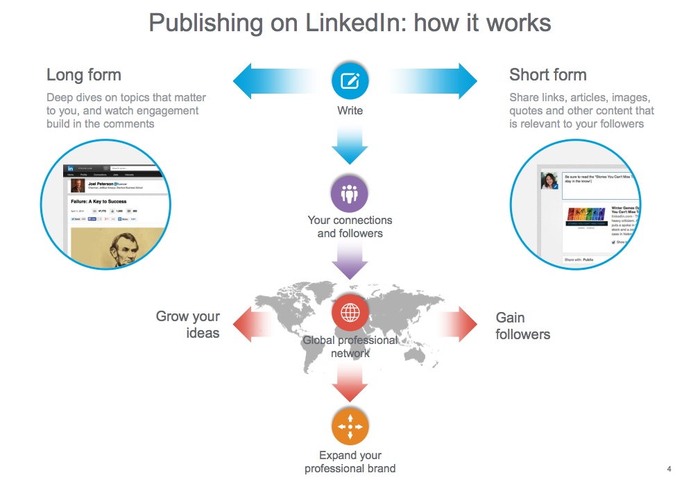 publishing on linkedin