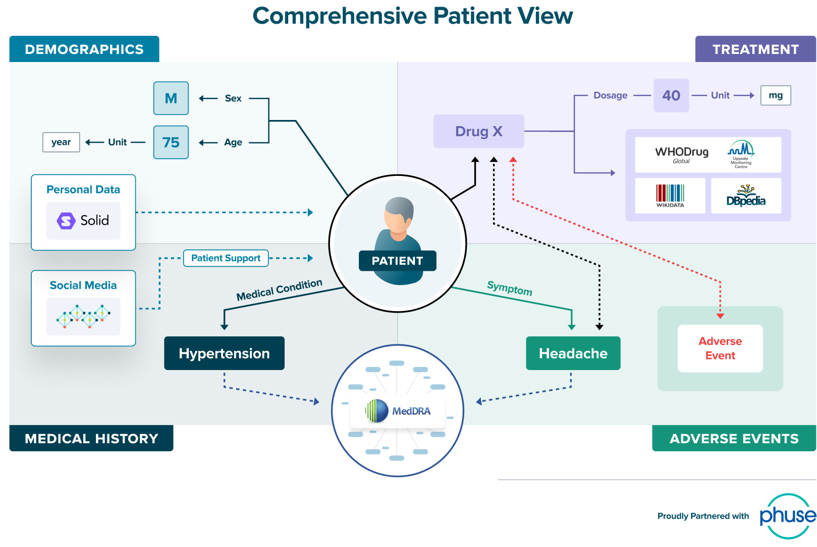 Knowledge graphs provide a comprehensive patient view
