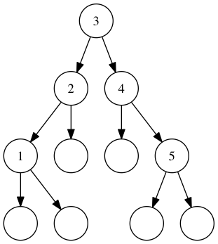 A balanced tree containing the numbers 1 through 5.