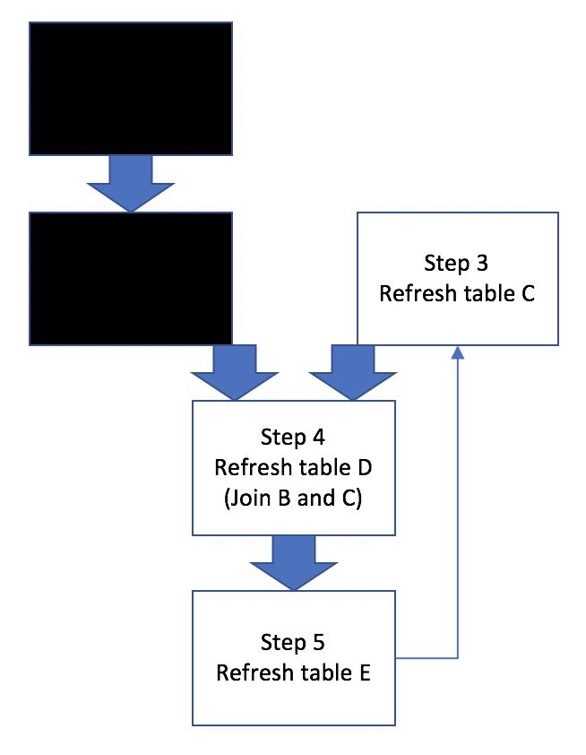 Workflow Scenarios